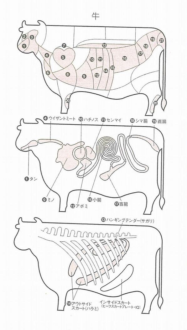 世界のお肉事情